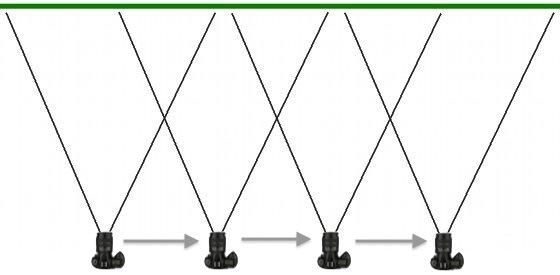 Schema di realizzazione di un panorama lineare